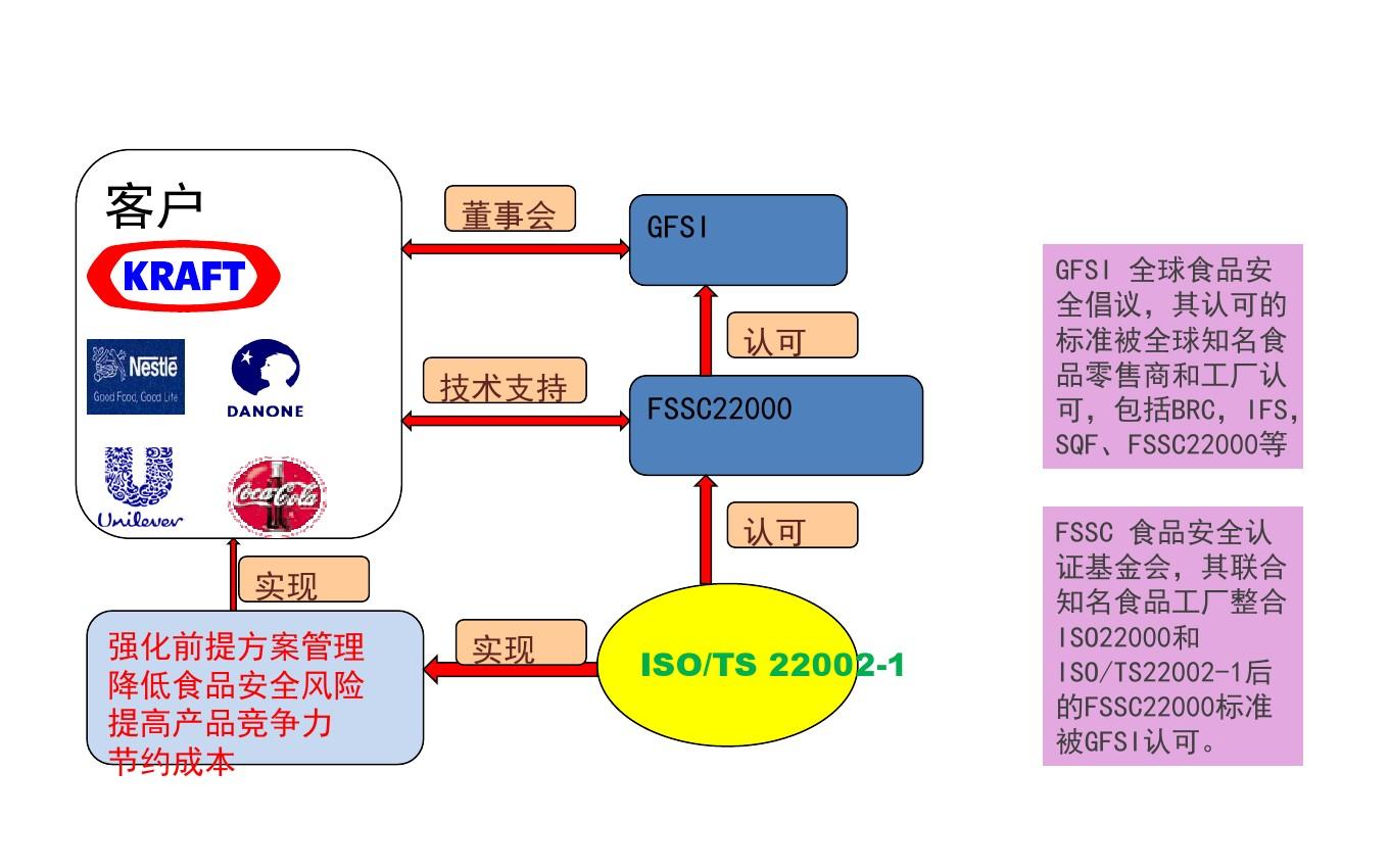 FSSC22000第四版培训-ISO TS22002-1及附加要求_图文_百度文库