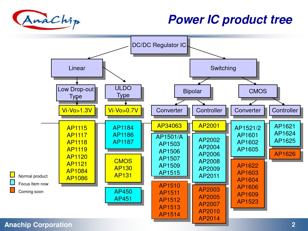 Ici Single Cell Led Driver Using Lt1932