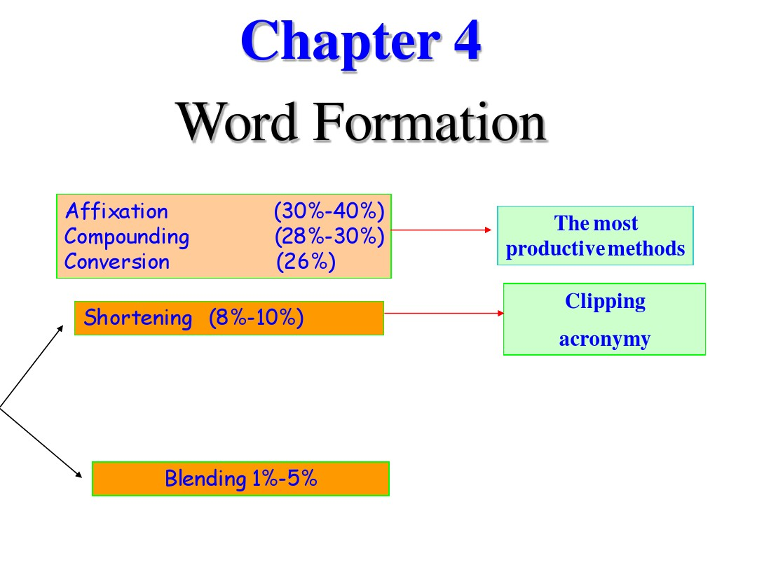 Chapter 4 Word Formation_图文_百度文库