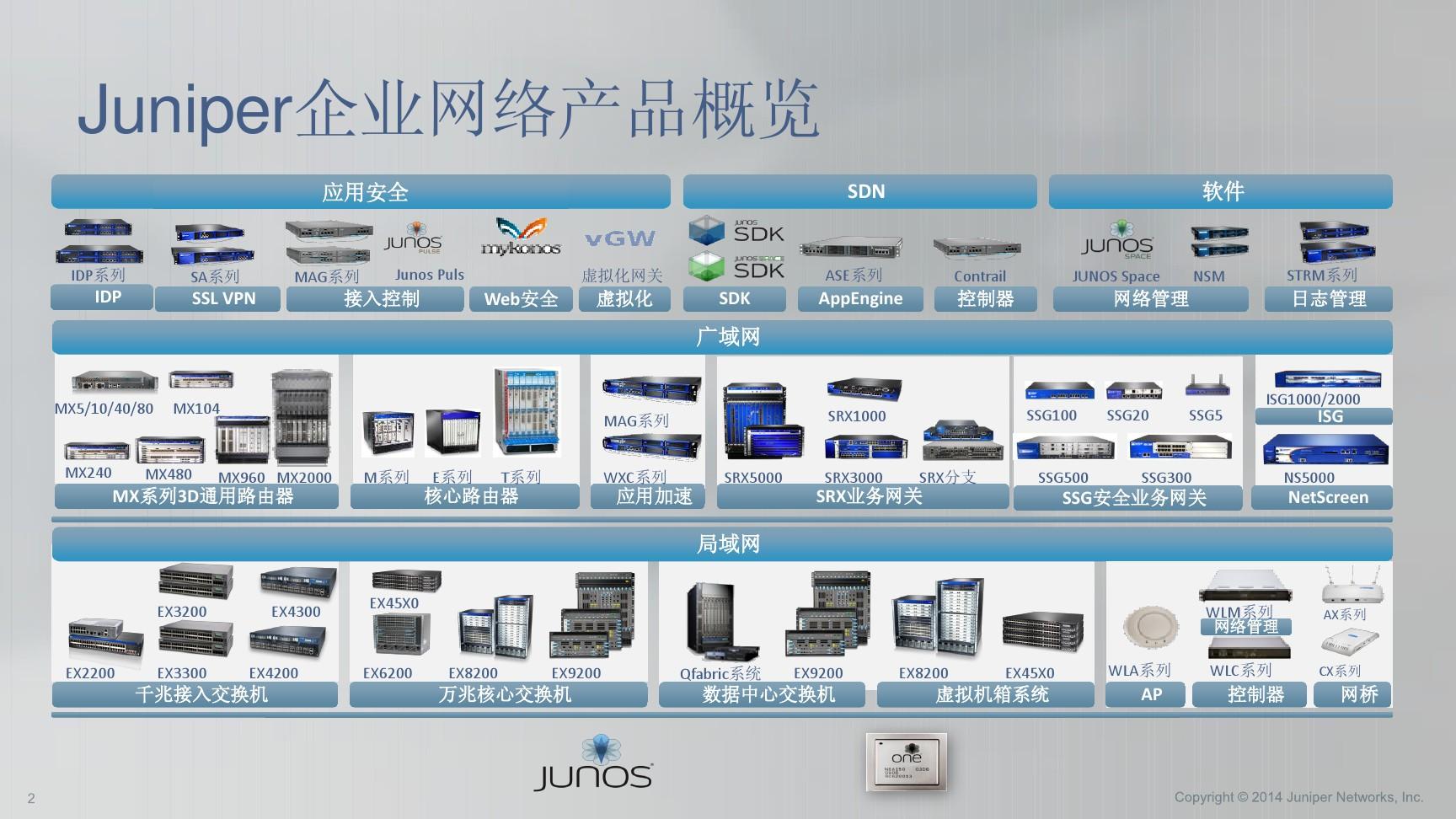 Juniper产品简单介绍_图文_百度文库