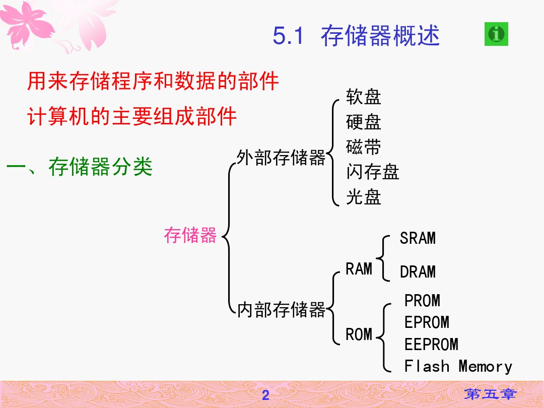 微机原理CH5 存储器_图文_百度文库