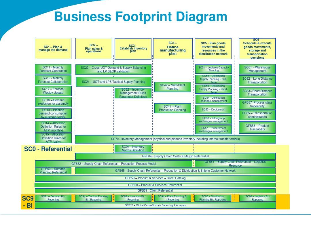 企业架构制品之业务足迹图Business Footprint Diagram示例_图文_
