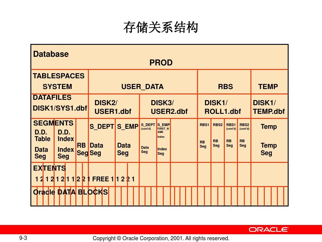 DBAI_les09_storage_structure_relationship_图文_百度文库