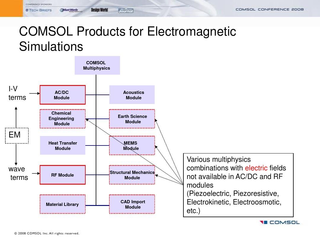 Comsol electric field tutorial