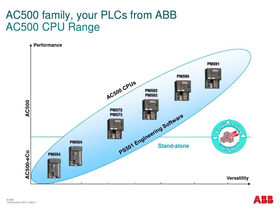 AC500-eCo Presentation_图文_百度文库