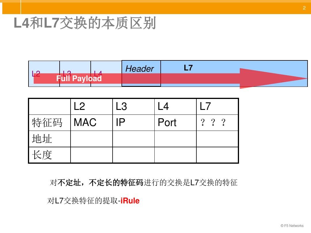 F5-iRule 规则编写详解_图文_百度文库