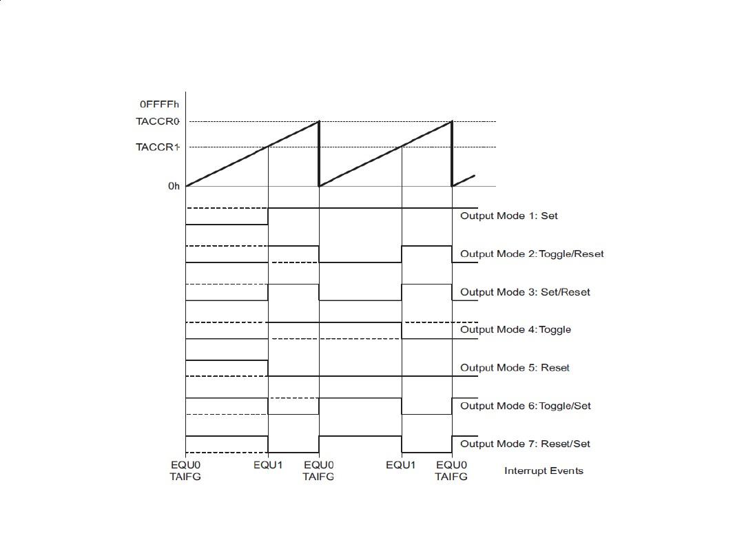 msp430系列教程(2)_图文_百度文库