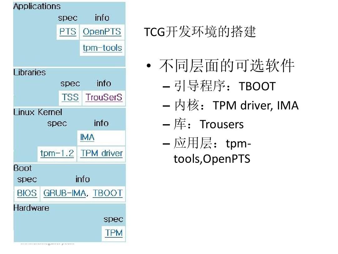TCG模拟环境搭建方法_图文_百度文库